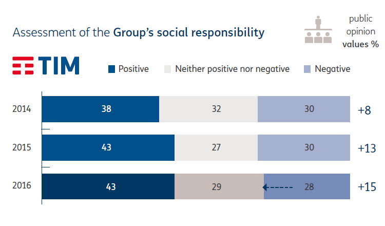 Assessment of the Group's social responsibility